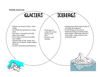 Glacier vs iceberg venn diagram